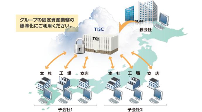 企業グループ全体の固定資産データを一元管理し、業務を標準化