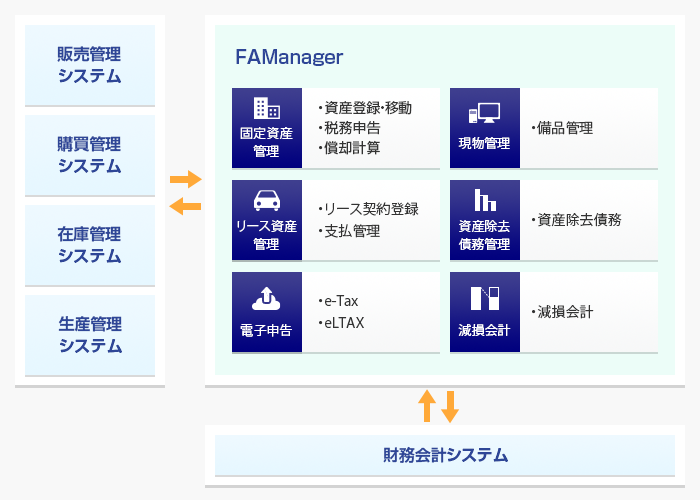 FAManagerの全体像