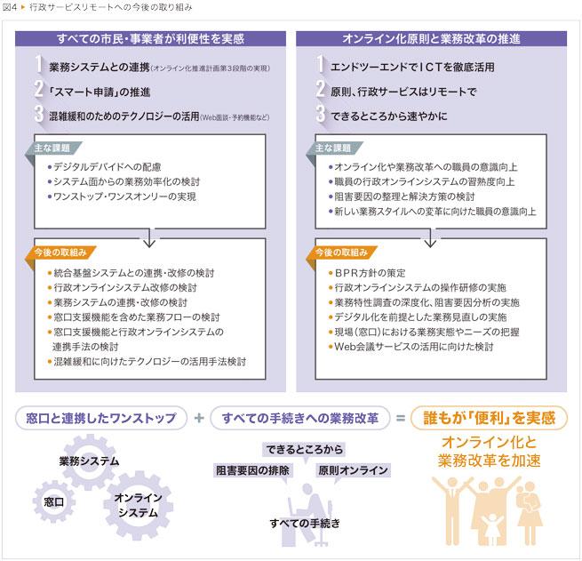 府 協力 短縮 金 システム 時間 営業 大阪
